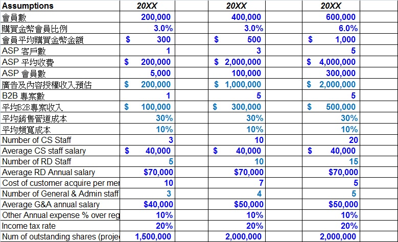 財務預估 | Startup 2.0 工程師創業手冊 - 高科技創業經驗分享