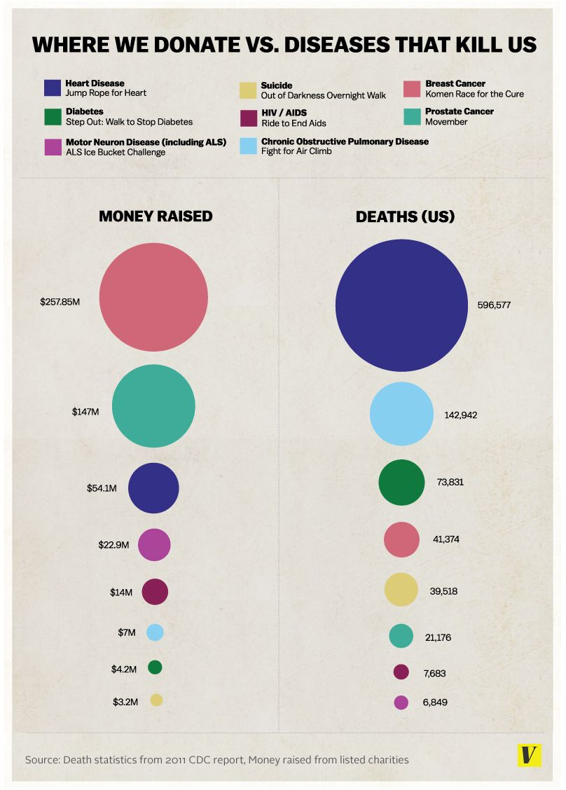 Fundraising for Disease vs Cause of Death - Credit Vox
