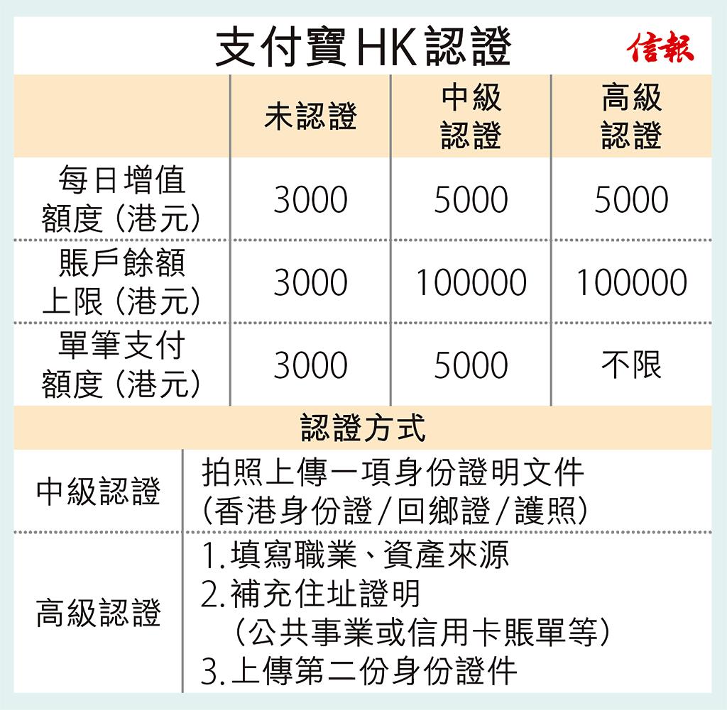 支付寶HK面世 淘寶免手續費 – StartUpBeat