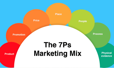 Understanding The Marketing Matrix