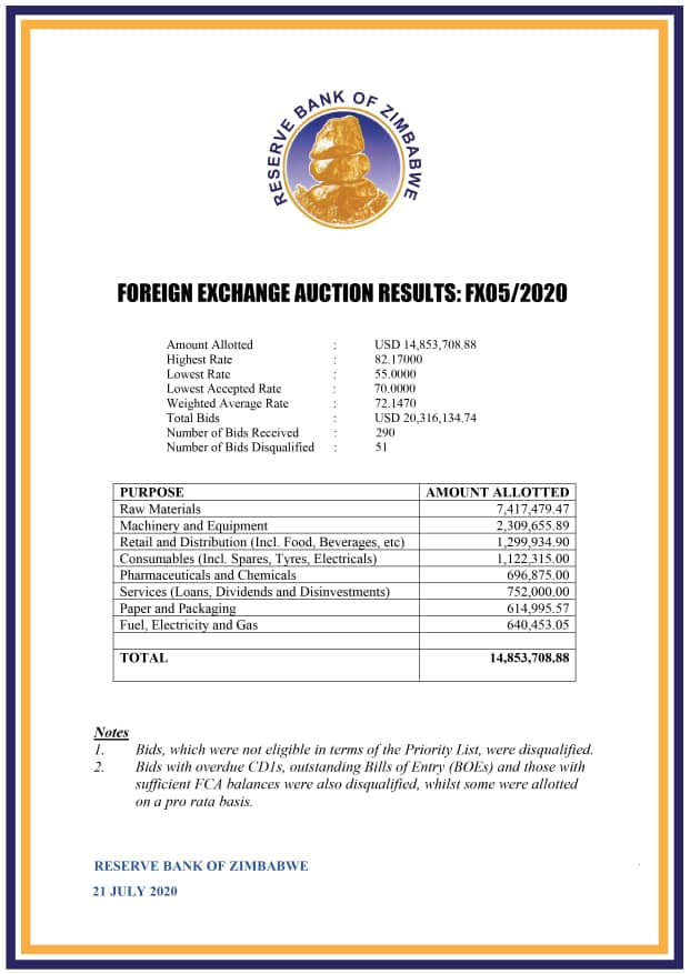 Latest auction rate