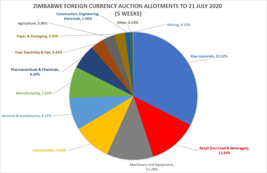 RBZ forex auction