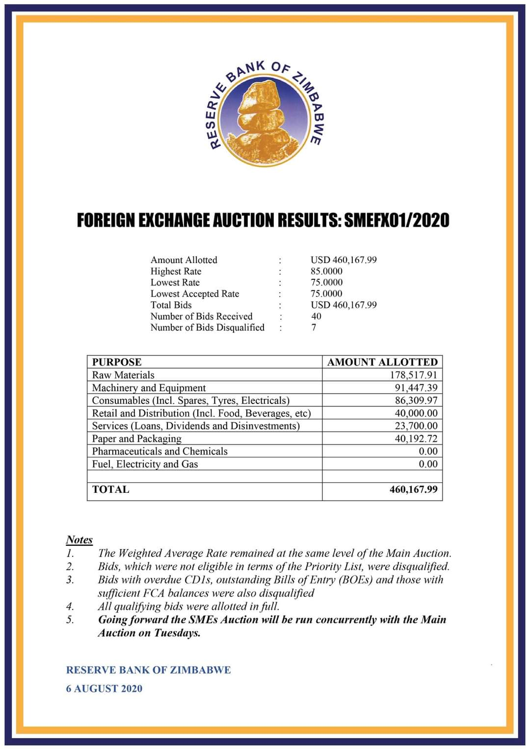 SME auction results