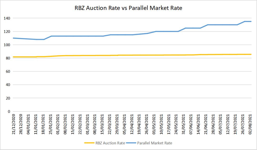 Zimbabwe auction vs parallel exchange rate