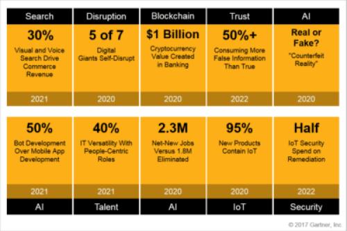 blockchain technologies