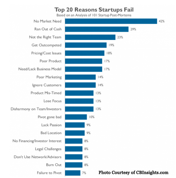top 20 reasons for startup failure: 1) No Market Need (42%) (read it for free) 2) Ran Out Of Cash (29%) 3) Not the Right Team (23%) 4) Got Outcompeted (19%) 5) Pricing/Cost Issues (18%) 6) Poor Product (17%) 7) Need/Lack a Business Model (17%) 8) Poor Marketing (14%) 9) Ignored Customers (14%) 10) Product Mis-Timed (13%) 11) Lose Focus (13%) 12) Disharmony on Team/Investors (13%) 13) Pivot Gone Bad (10%) 14) Lack Passion (9%) 15) Bad Location (9%) 16) No Financing/Investor Interest (8%) 17) Legal Challenges (8%) 18) Don't Use Network/Advisors (8%) 19) Burn Out (8%) 20) Failure to Pivot (7%)