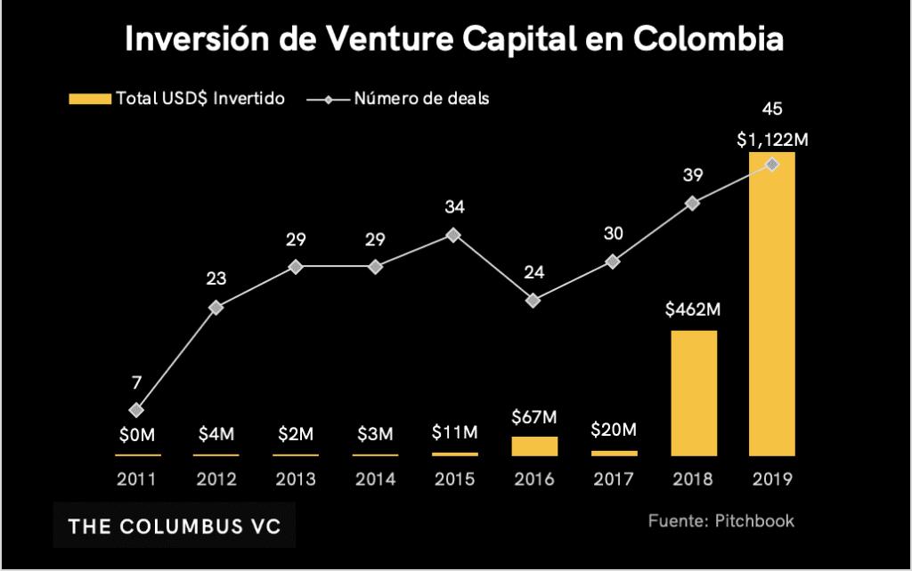 venture capital colombia