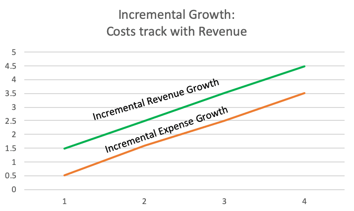 Chart: scaled growth - costs track with revenue.