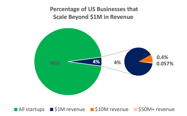 Chart: percentage of US businesses that scale beyone $1M in revenue.