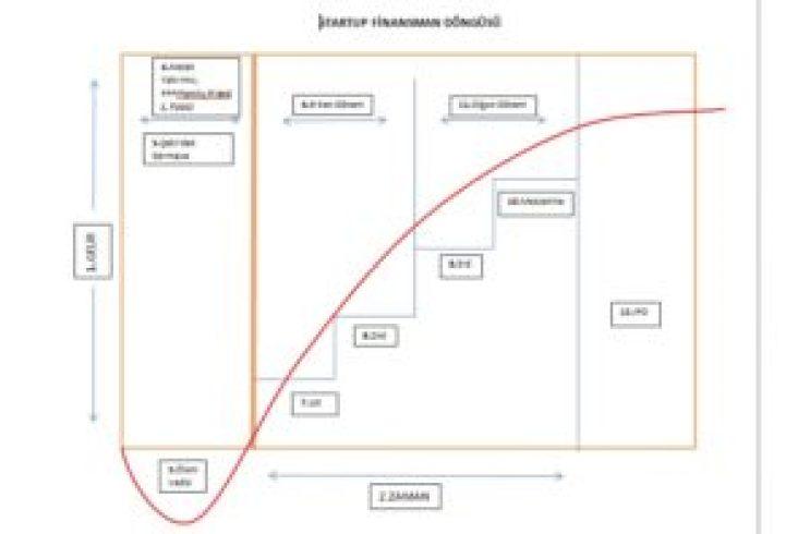 Startup Finansman Döngüsü