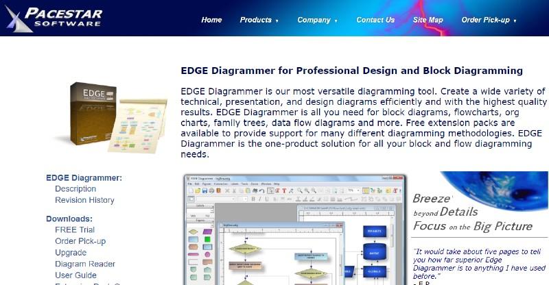 Edge Diagrammer - The Best Flowchart Software