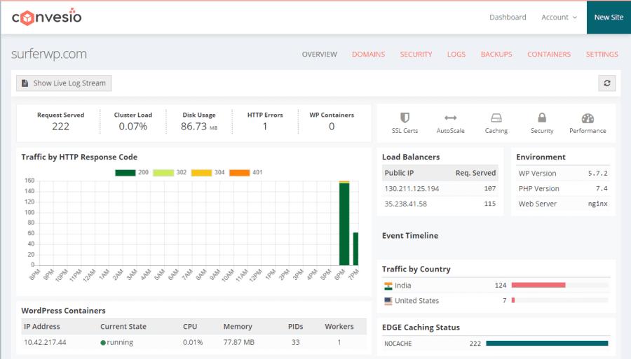 convesio review: dashboard