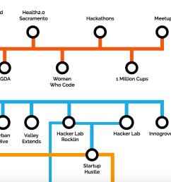 sacramento startup ecosystem circuit diagram v1 4 [ 2774 x 1030 Pixel ]