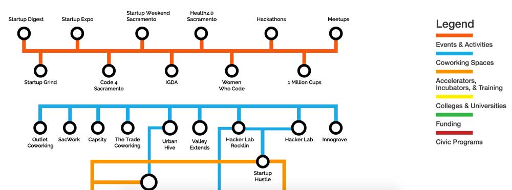 medium resolution of sacramento startup ecosystem circuit diagram v1 4