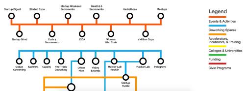 small resolution of sacramento startup ecosystem circuit diagram v1 4