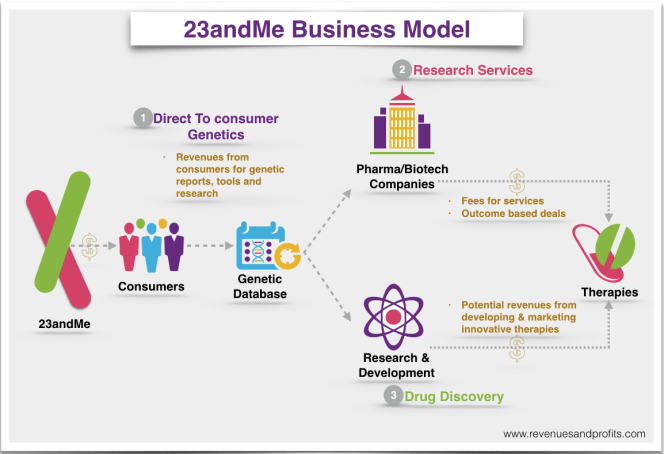 23andMe Business Model.png