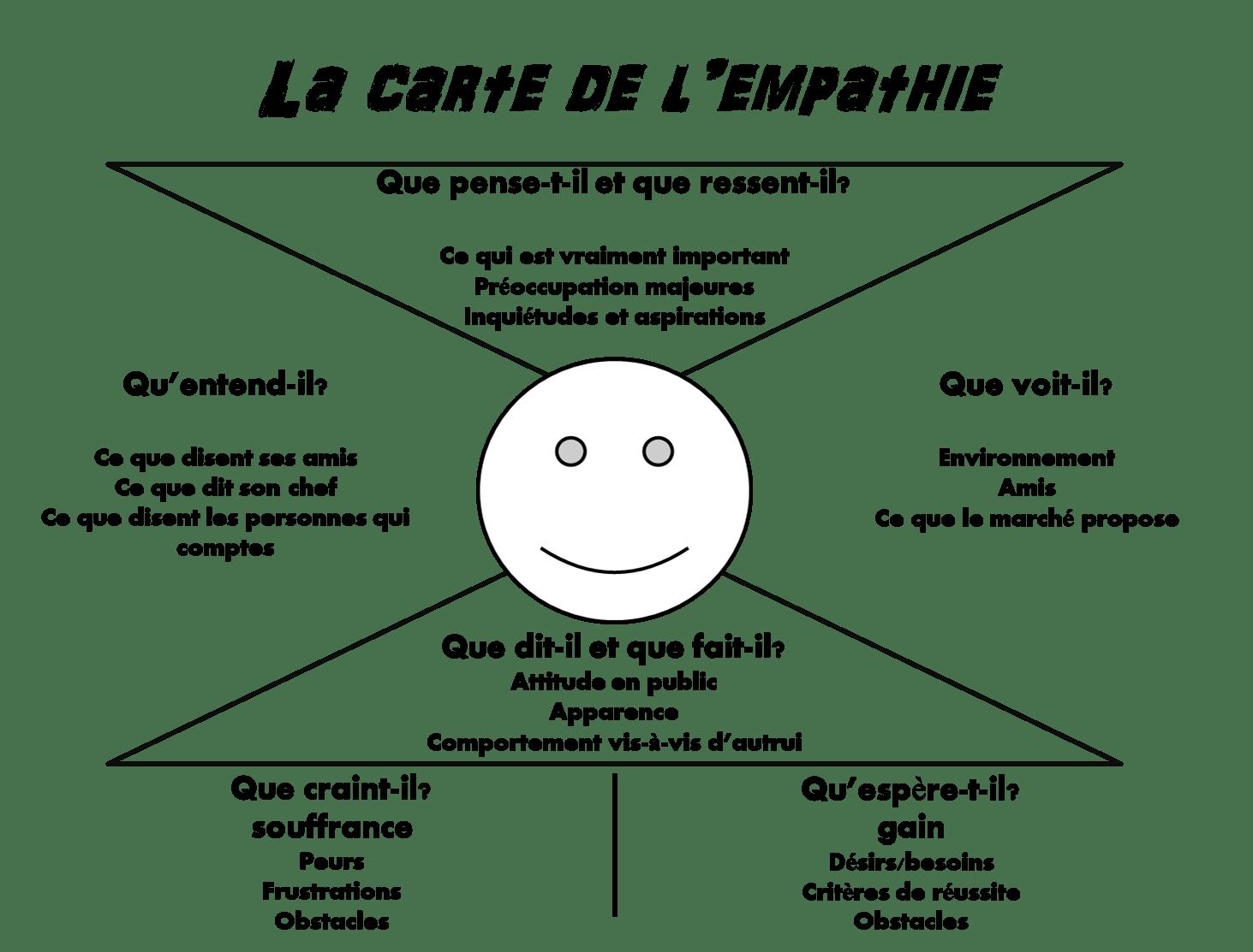 La carte de l'empathie - Start-up Shelter