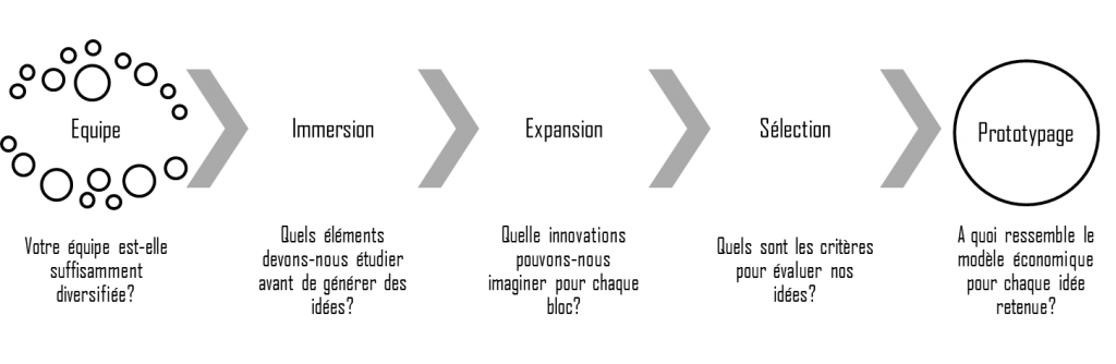 Processus Questions