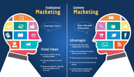 content marketing channels to drive engagement