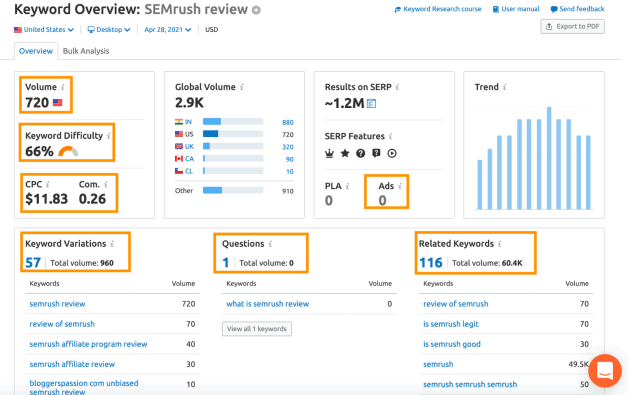 keyword overview feature in semrush