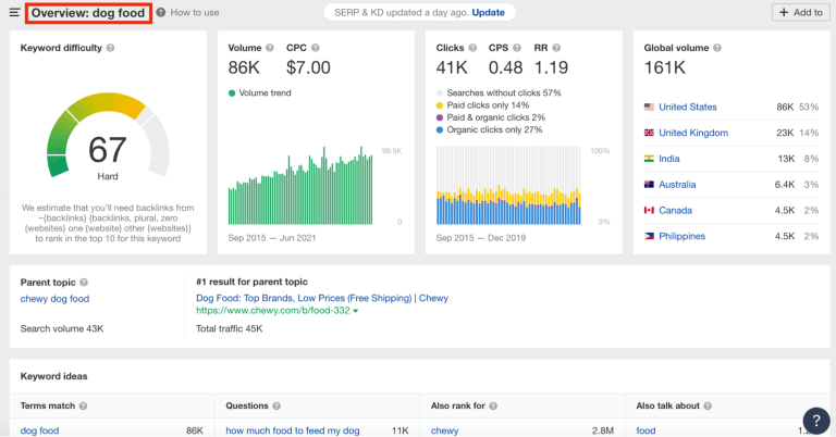 keyword search volume metric