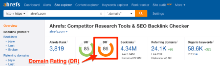 ahrefs competitor research