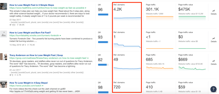 """ahrefs' content explorer report for """"how to lose weight"""""""