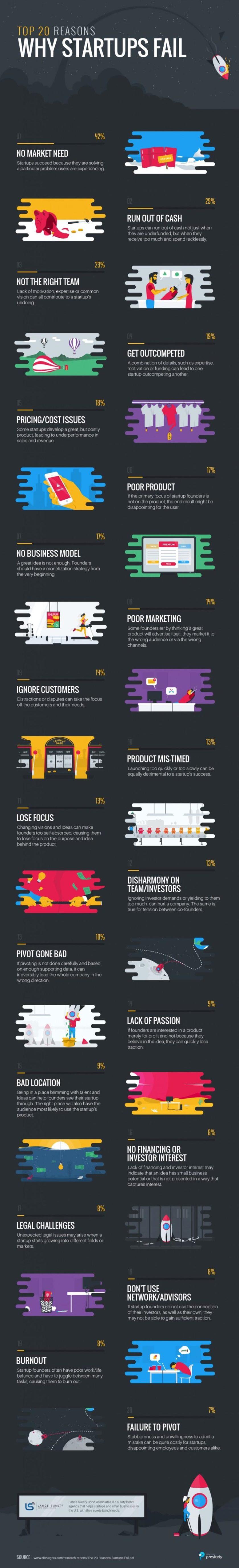 infografik warum startups scheitern