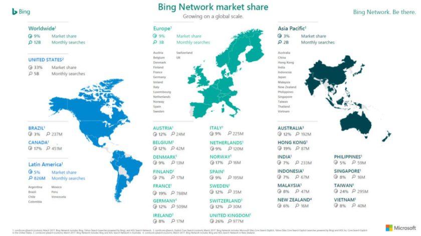 Infografik Microsoft Bing Marktanteile weltweit (Quelle: Microsoft)