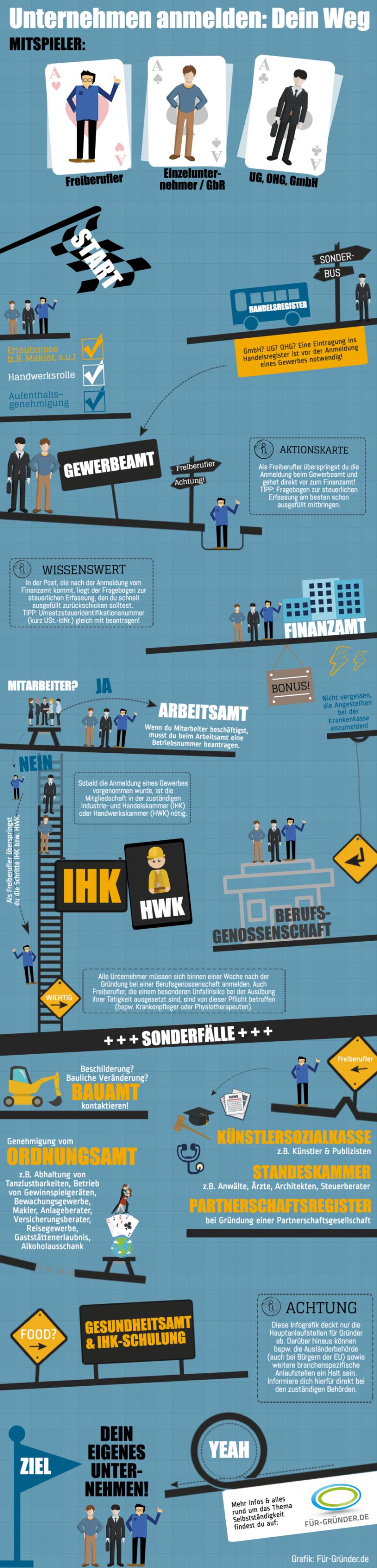 Infografik Gewerbe anmelden von Für-Gründer.de
