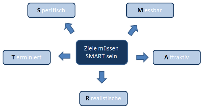 Infografik SMART Methode Projektmanagement (Bild: Produktmanager.biz)