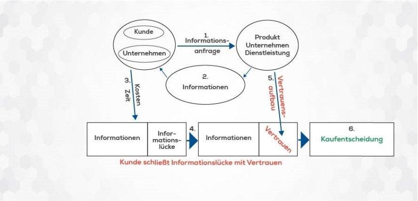 Werbeartikel Entscheidungsprozess (Bild: KSI Werbeartikel)