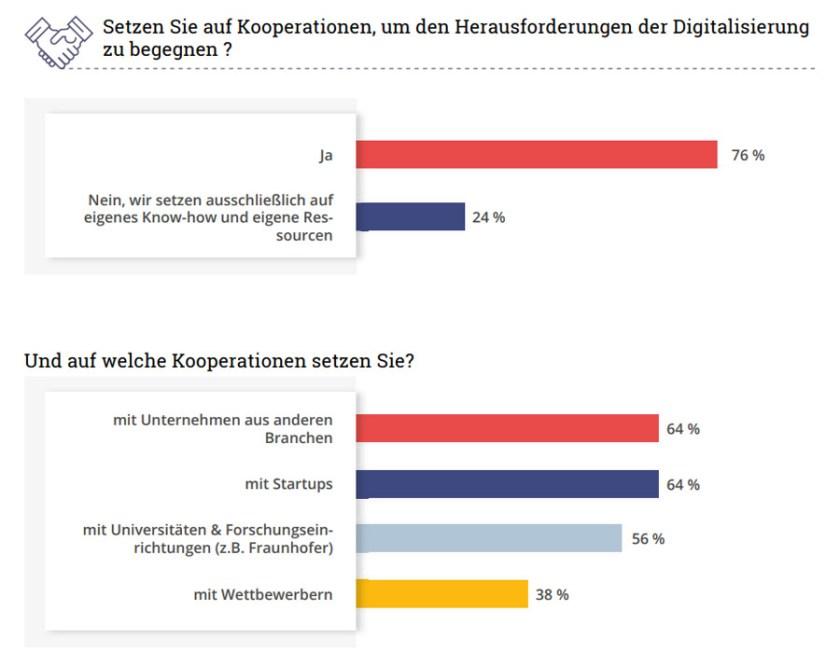 StartUp Kooperationen Digitalisierung (Bild: etventure)
