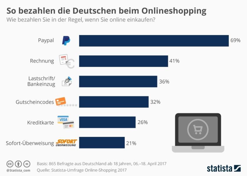 Beliebte Bezahlmethoden in Onlineshops (Bild: Statista)