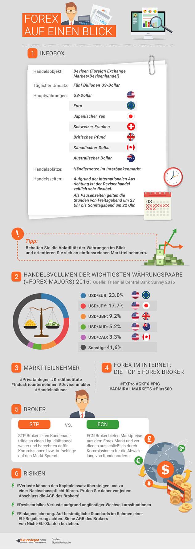 Forex Infografik (Bild: aktiendepot.com)