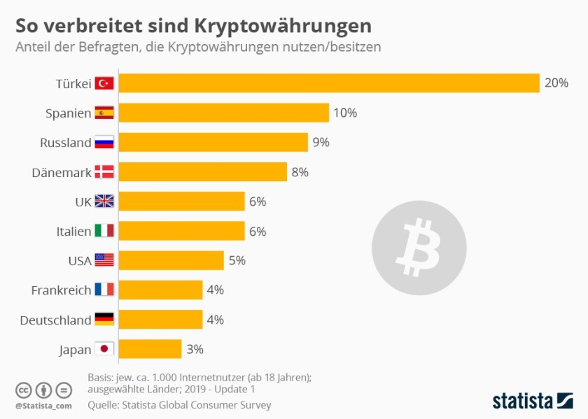 Infografik: Weltweite Verbreitung von Bitcoin (Bild: Statista)