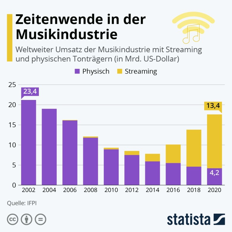 Schaubild Disruption der Musikindustrie (Bild: Statista)