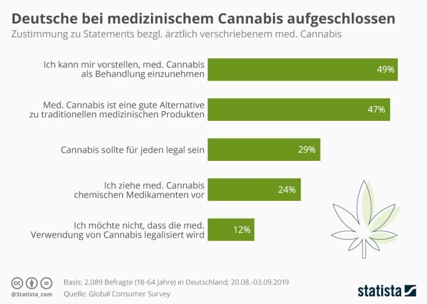Schaubild Deutsche Cannabis aufgeschlossen (Bild: Statista)