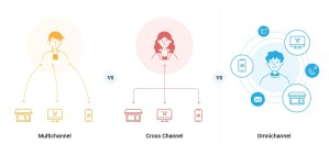 Multichannel Crosschannel Omnichanel im E-Commerce (Bild: Treolabs)