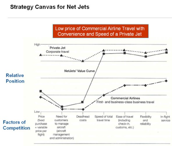 Schaubild Blue Ocean Strategy Canvas (Bild: Mobileforsight.com)