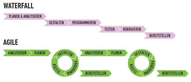 Wasserfall Modell versus Agile Development (Bild: arcmedia.ch)