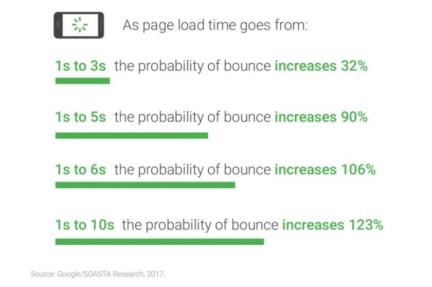 Wie sich der Pagespeed auf die Bounce Rate auswirkt (Bild: Google)