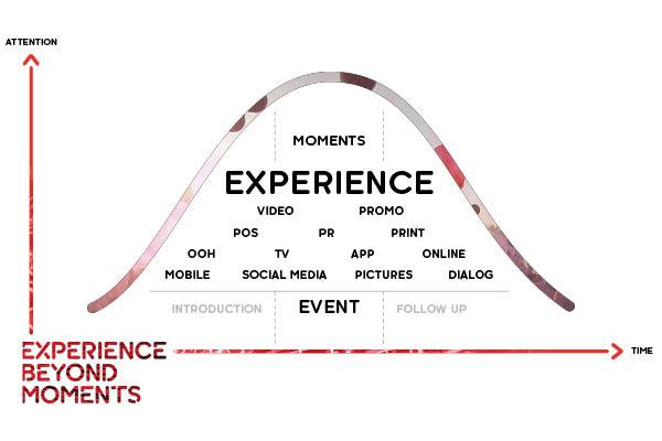 Event Marketing Wirkung (Bild: EAST END)