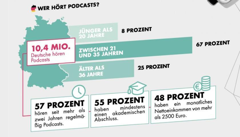 Infografik Podcasting in Deutschland (Bild: OMR)