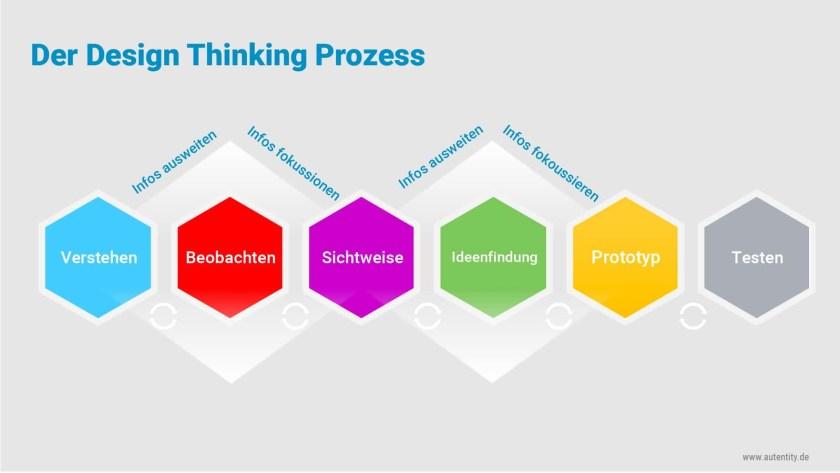 Design Thinking Prozess (Bild: Autentity)