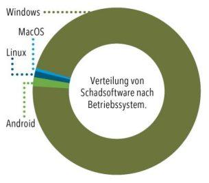 Verteilung Schadsoftware auf Betriebssysteme (Bild: IMTEST)