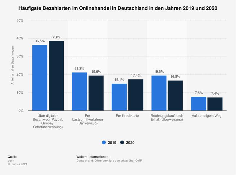 Schaubild: Beliebteste Bezahlverfahren in deutschen Onlineshops (Bild: Statista)