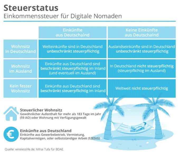Digitale Nomaden Steuern Tabelle Übersicht (Bild: Wirelesslife.de / BDAE)