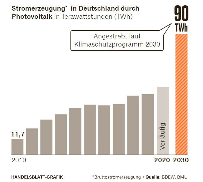 Schaubild Zukunft Photovoltaik (Bild: Handelsblatt)