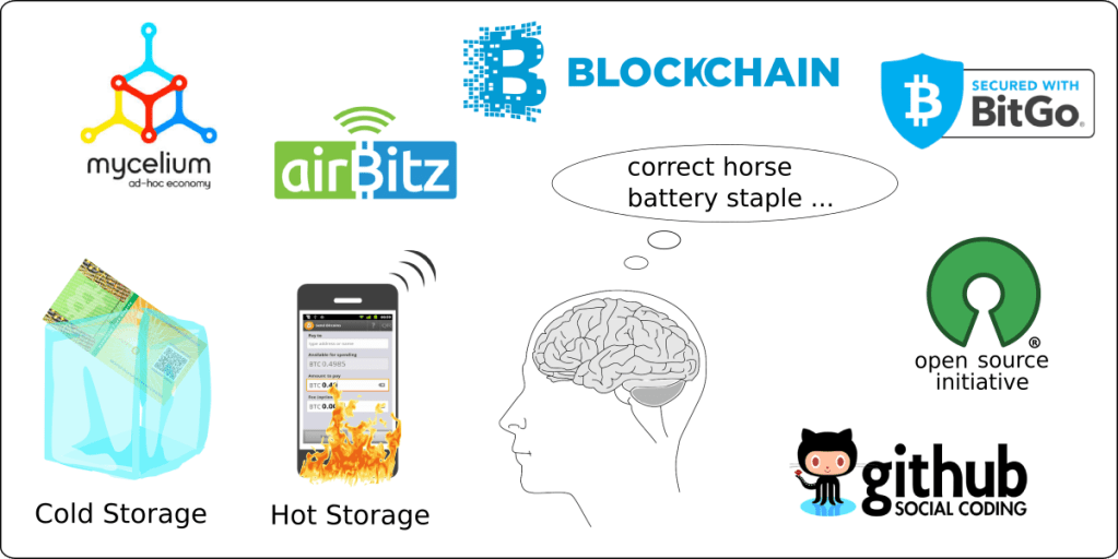 Different ways to store bitcoins